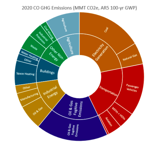 Greenhouse gas roadmap emissions pie chart